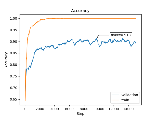 Data augmentation techniques and pitfalls for small datasets